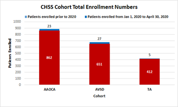Figure 1. Total enrollment in actively enrolling CHSS cohorts: AAOCA, AVSD and TA as of April 30, 2020. The number of patients enrolled since January 1, 2019: AAOCA=23; AVSD=27; TA = 5. Total enrollment for each cohort: AAOCA=885; AVSD= 678; TA=417.
